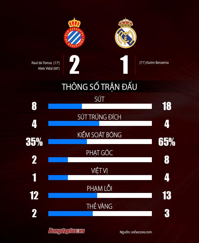 espanyol vs real madrid thong so sau tran