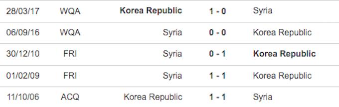 5 trận đối đầu gần nhất của hai đội