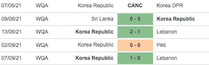 Những trận đấu gần nhất của tuyển Hàn quốc