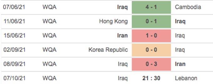 5 trận gần đây của Iraq