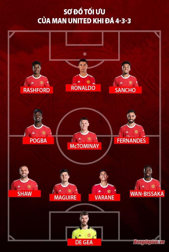 Đội hình tối ưu của Man United với sơ đồ 4-3-3