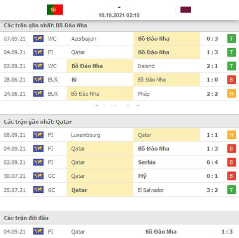 Thành tích đối đầu Bồ Đào Nha vs Qatar