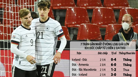 Trận cầu vàng: ĐT Đức và Hà Lan thắng kèo châu Á