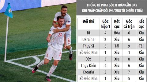 Trận cầu vàng: ĐT Tây Ban Nha thắng kèo góc  và xỉu góc trận chung kết