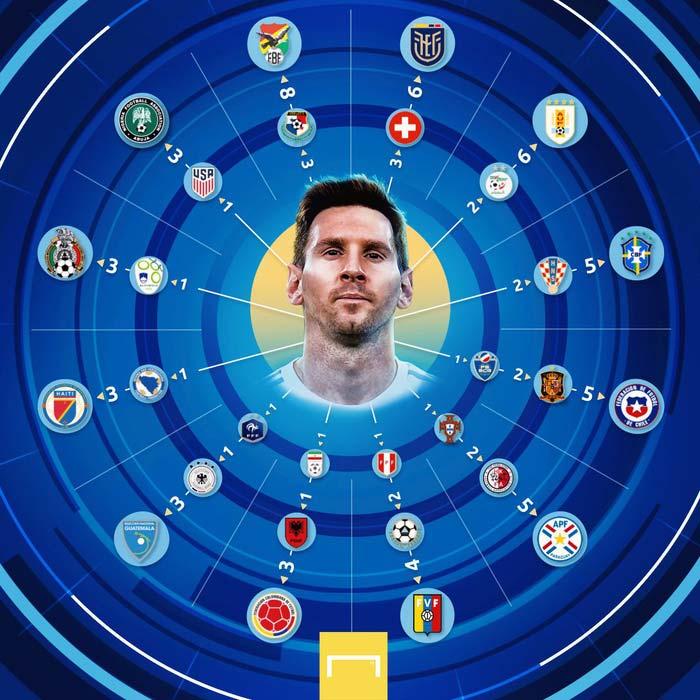 Chi tiết 80 bàn của Messi vào lưới những đội tuyển nào