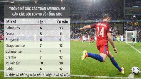 Trận cầu vàng: Tài góc Internacional vs America và Chapecoense vs Paranaense