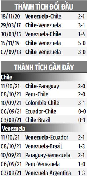 THÀNH TÍCH GẦN ĐÂY CHILE VS VENEZUELA