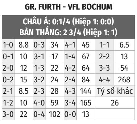 Greuther Furth vs Bochum