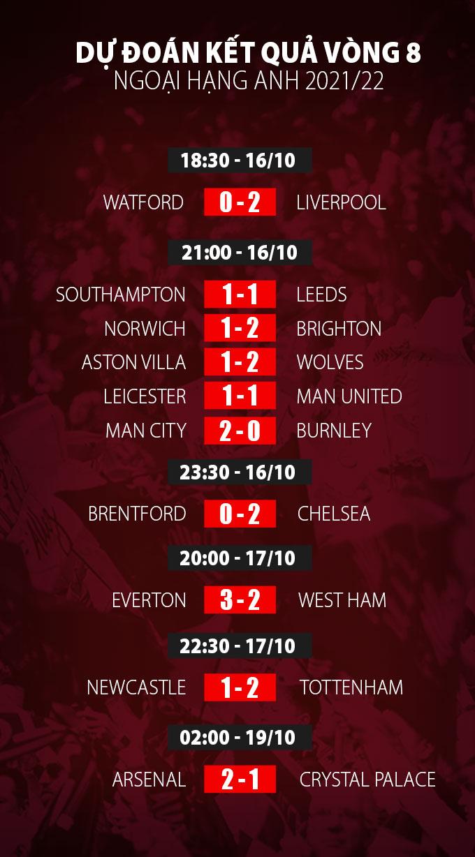 Dự đoán kết quả vòng 8 Ngoại hạng Anh 2021/22