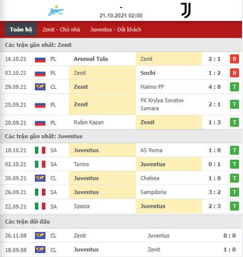 Nhận định bóng đá Zenit vs Juventus, 02h00 ngày 21/10: Chặn đứng Lão phu nhân